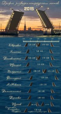 расписание 2015 разведение мостов